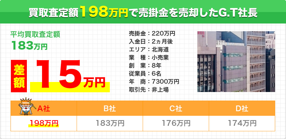 買取査定額198万円で売掛金を売却したG.T社長