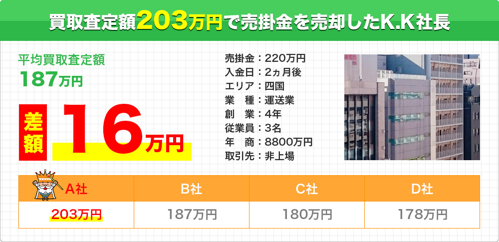 買取査定額203万円で売掛金を売却したK.K社長