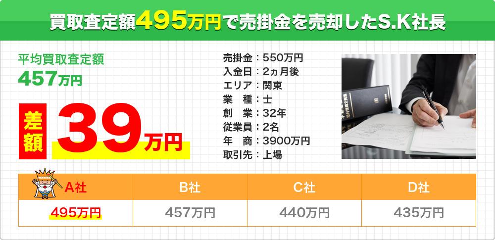 買取査定額495万円で売掛金を売却したS.K社長