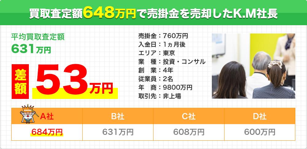 買取査定額684万円で売掛金を売却したK.M社長