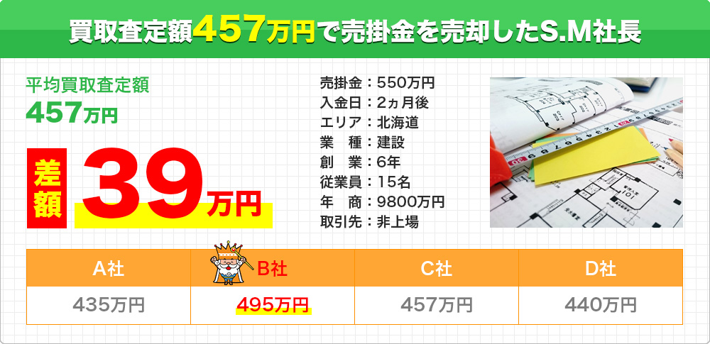 買取査定額495万円で売掛金を売却したS.M社長