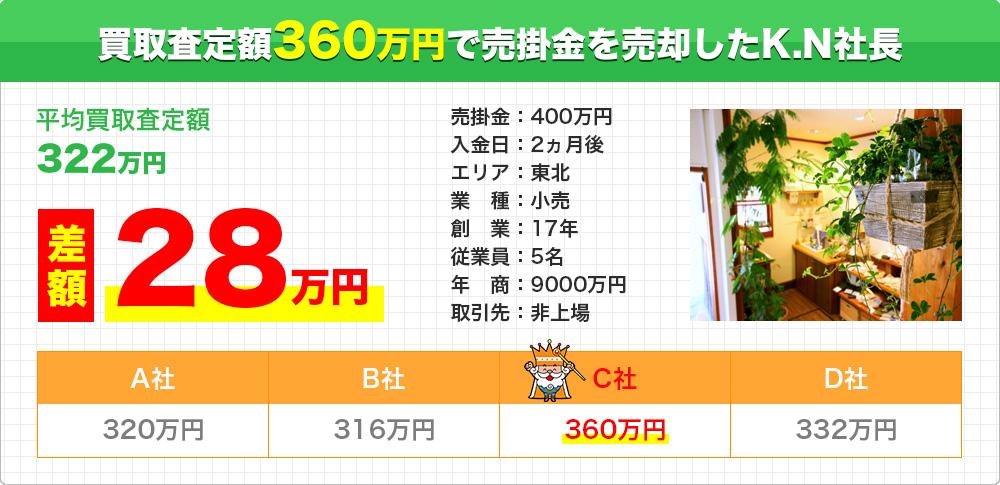 買取査定額360万円で売掛金を売却したK.N社長