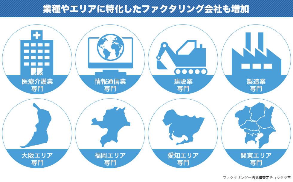 業種やエリアに特化したファクタリング会社も増加